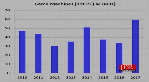 GraficGameMachinesnot-PC
