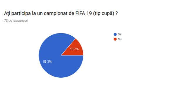 Rezultat-sondaj-Campionat-FIFA-19-Xbox-One Participare