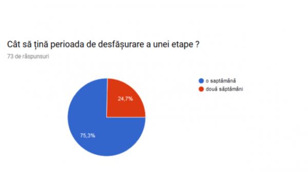 Rezultat-sondaj-Campionat-FIFA-19-Xbox-One Perioada