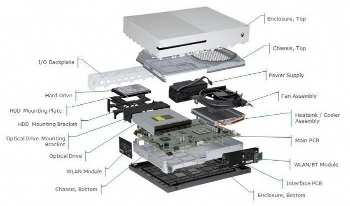 Xbox One S - Schema componentelor