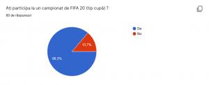 Sondaj Campionat FIFA 20
